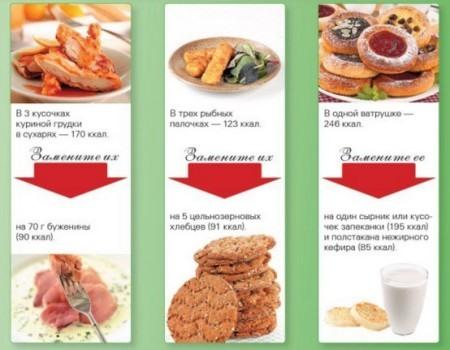 Замена высококалорийных продуктов